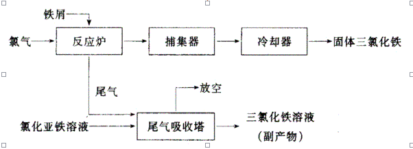 氯气的知识结构图