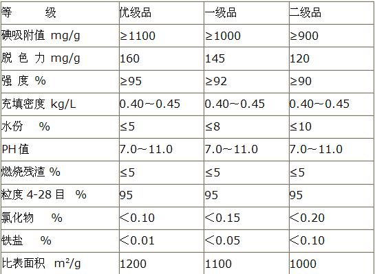 果壳活性炭技术指标.png
