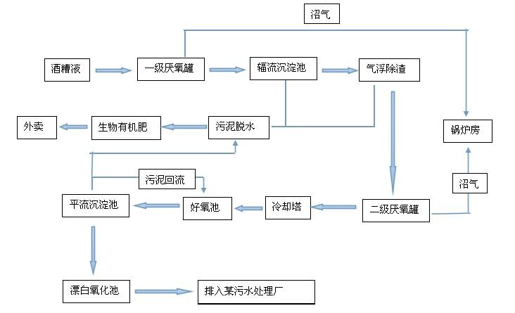 酒精废水改造前流程图.jpg