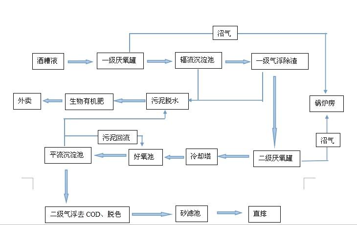 酒精废水改造后工艺流程图.jpg
