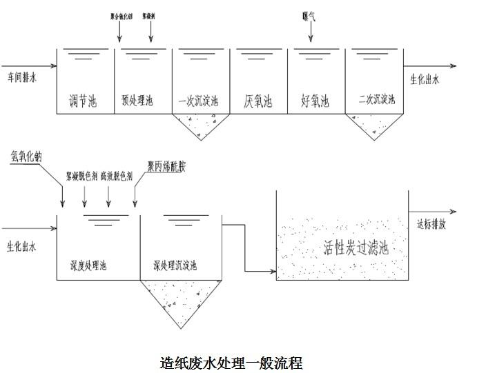 造纸废水处理一般流程.jpg