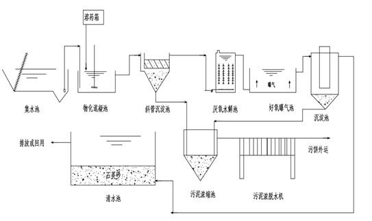 印染废水处理流程图.jpg